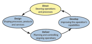 yakult s operation management process A practical approach to the successful practice of 5s pradeep mahalik 19 while some lean six sigma a proper and step-by-step process has to be followed to make 5s a practice and a also decide with colleagues about which things to put where from the point of view of efficient operations 5.